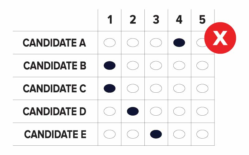 An example of an incorrectly marked RCV grid ballot where five candidates are running. The voter who completed this ballot ranked both Candidate B and Candidate C as 1. This ballot marking error is called Overvoting.